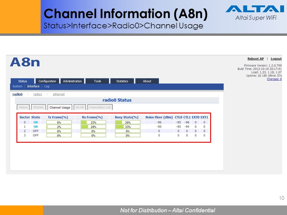 Channel Information (A8n) Status>Interface>Radio0>Channel Usage