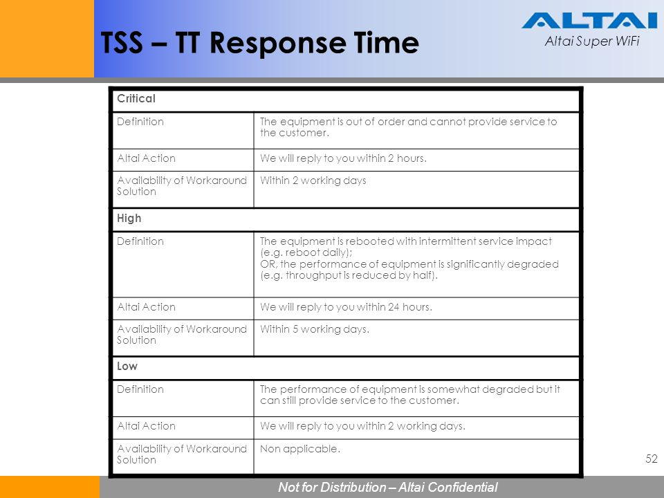 TSS – TT Response Time Critical High Low Definition