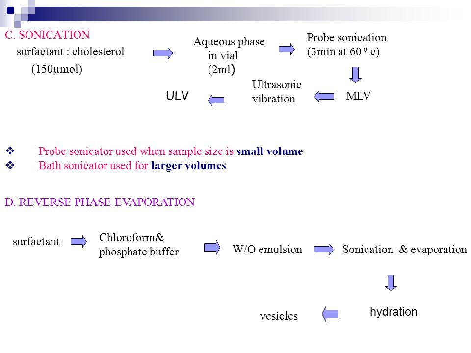 C. SONICATION surfactant : cholesterol (150µmol)
