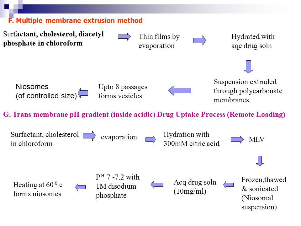 Surfactant, cholesterol, diacetyl phosphate in chloroform