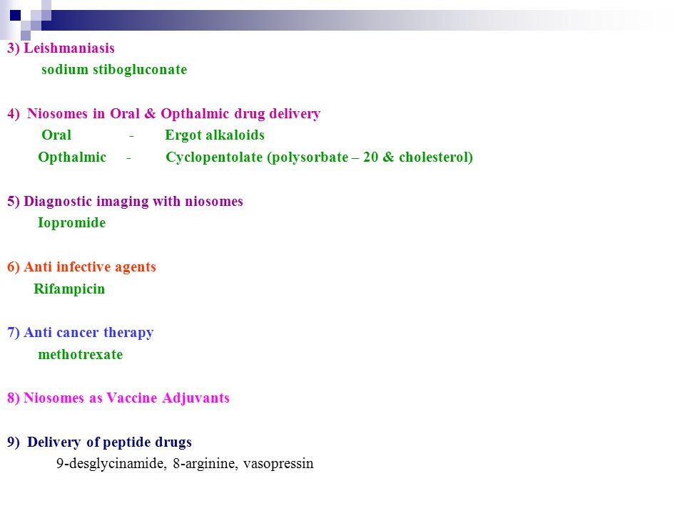 3) Leishmaniasis sodium stibogluconate. 4) Niosomes in Oral & Opthalmic drug delivery. Oral - Ergot alkaloids.