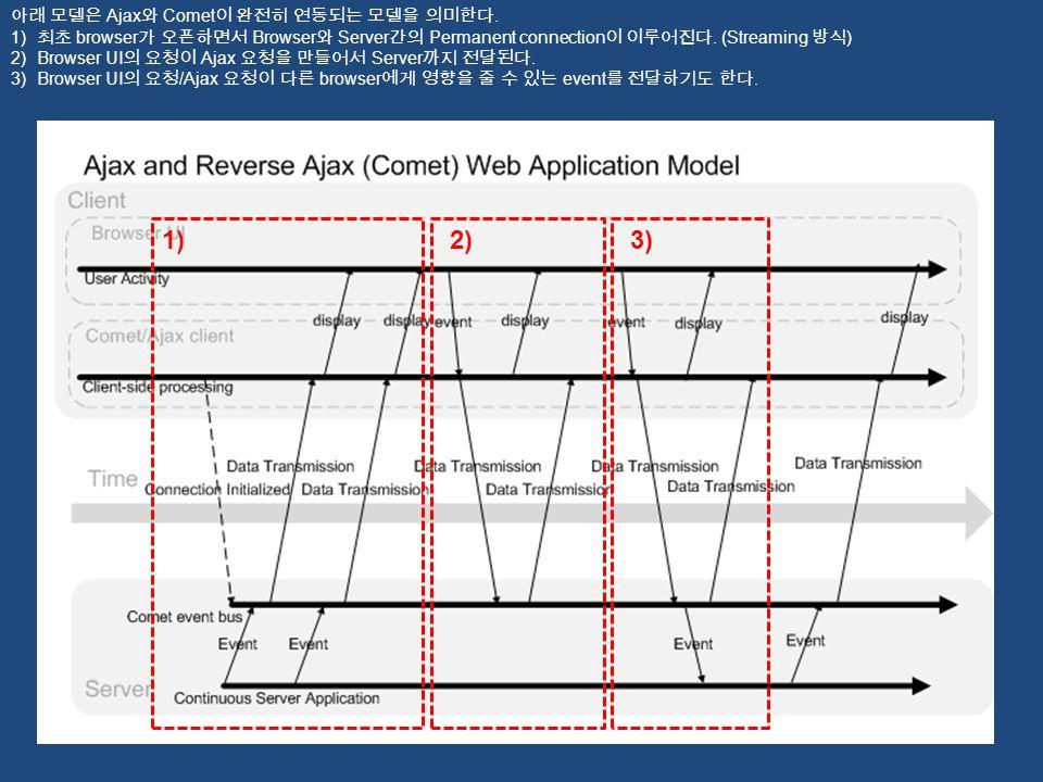 1) 2) 3) 아래 모델은 Ajax와 Comet이 완전히 연동되는 모델을 의미한다.