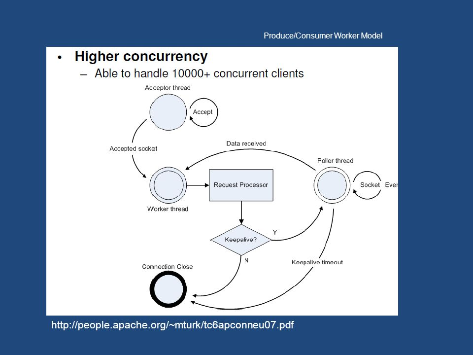 Produce/Consumer Worker Model