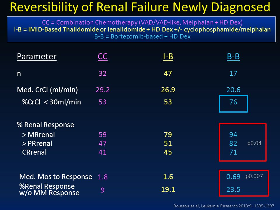 Reversibility of Renal Failure Newly Diagnosed