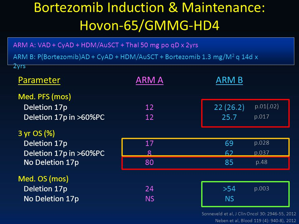 Bortezomib Induction & Maintenance: Hovon-65/GMMG-HD4