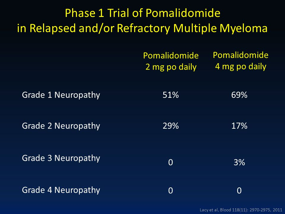 Phase 1 Trial of Pomalidomide in Relapsed and/or Refractory Multiple Myeloma
