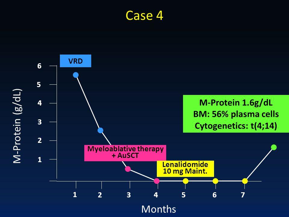 Case 4 M-Protein (g/dL) Months