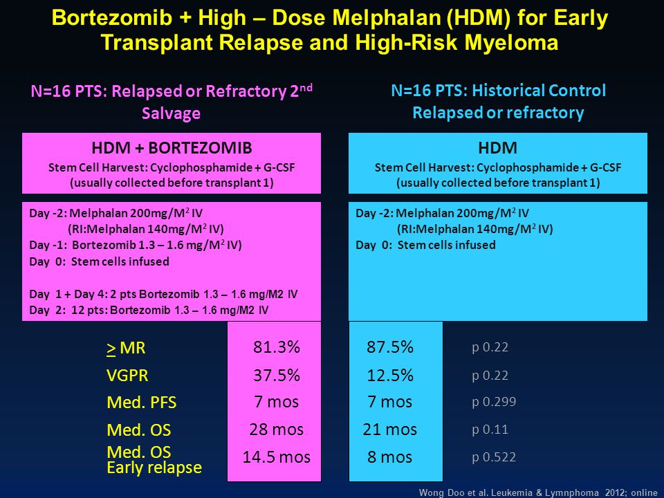 Bortezomib + High – Dose Melphalan (HDM) for Early Transplant Relapse and High-Risk Myeloma