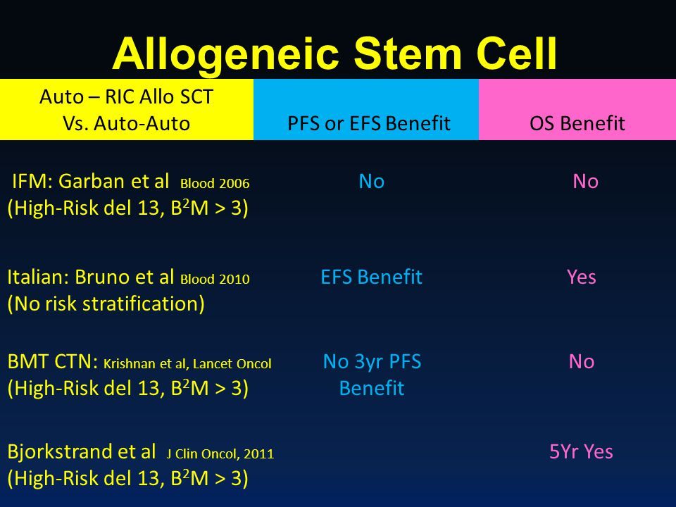Allogeneic Stem Cell Transplant