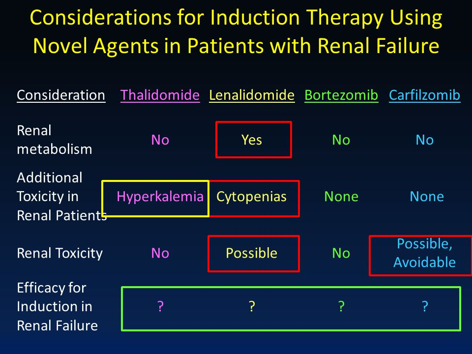 Considerations for Induction Therapy Using Novel Agents in Patients with Renal Failure