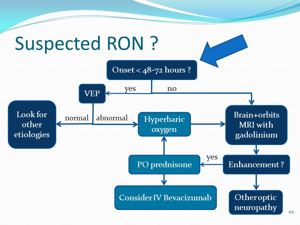 Suspected RON Onset < 48-72 hours yes no VEP