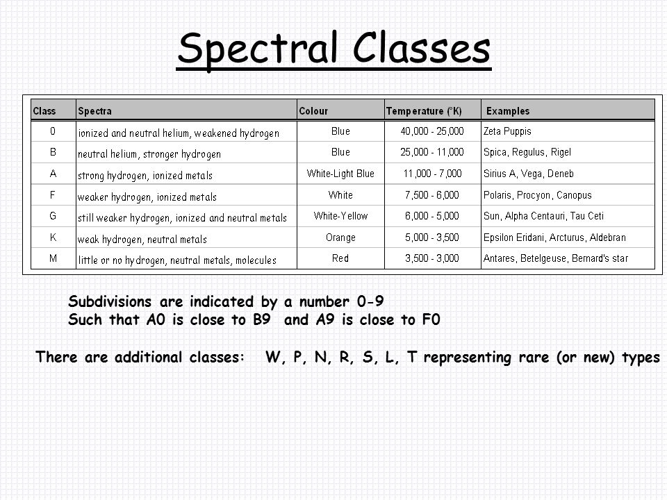 Spectral Classes Subdivisions are indicated by a number 0-9