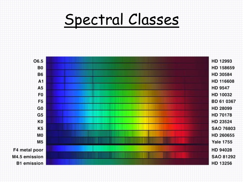 Spectral Classes