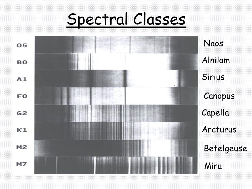 Spectral Classes Naos Alnilam Sirius Canopus Capella Arcturus