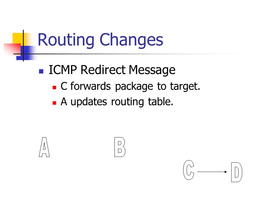 Routing Changes A B C D ICMP Redirect Message