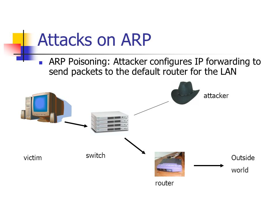Attacks on ARP ARP Poisoning: Attacker configures IP forwarding to send packets to the default router for the LAN.