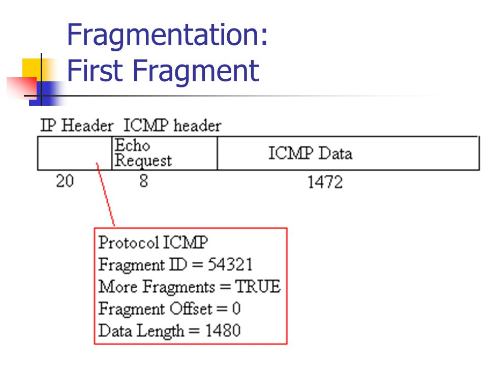 Fragmentation: First Fragment