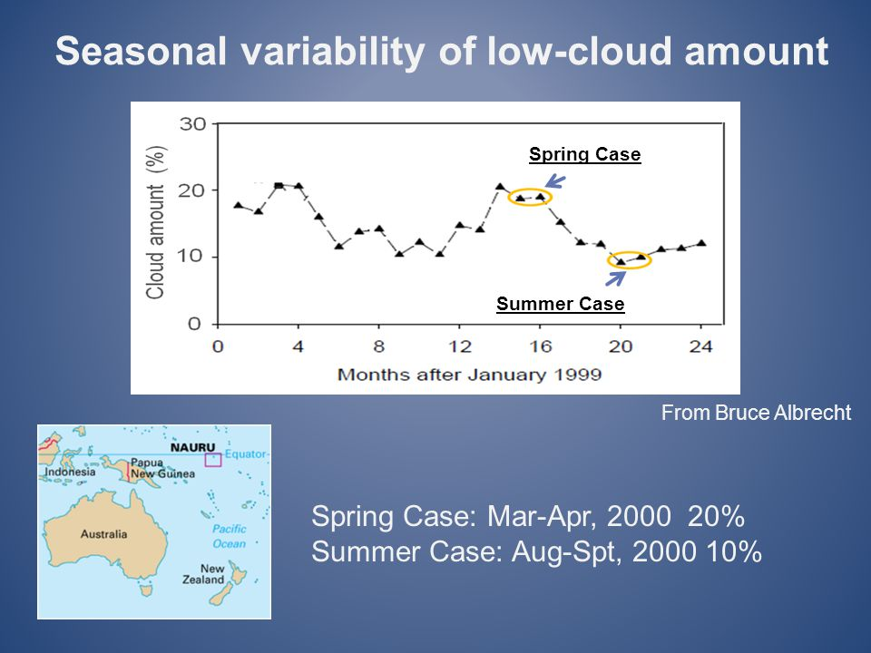 Seasonal variability of low-cloud amount