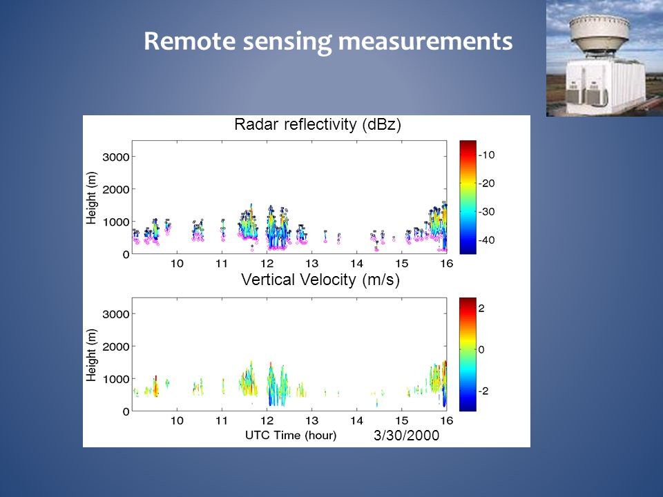 Remote sensing measurements