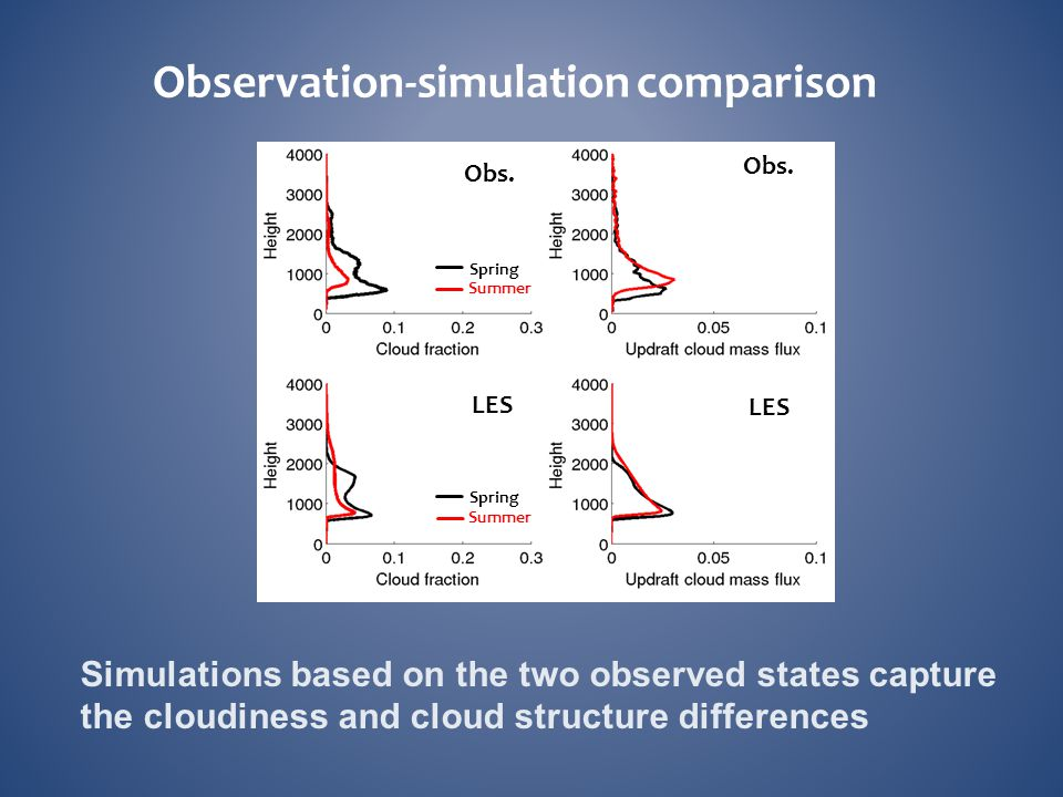 Observation-simulation comparison