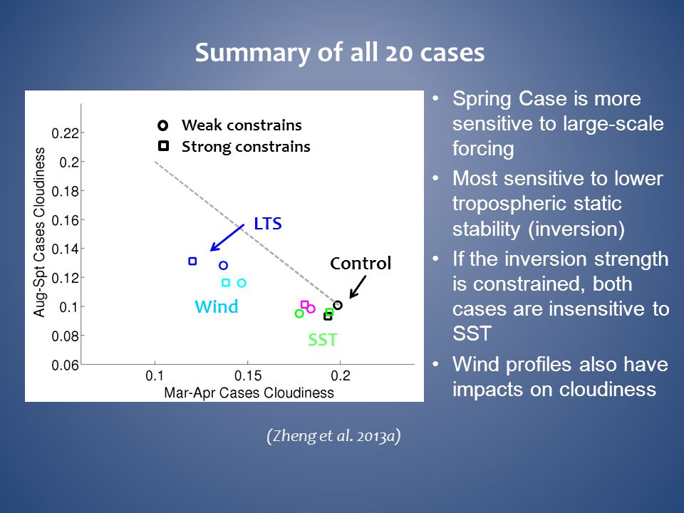 Summary of all 20 cases Spring Case is more sensitive to large-scale forcing. Most sensitive to lower tropospheric static stability (inversion)