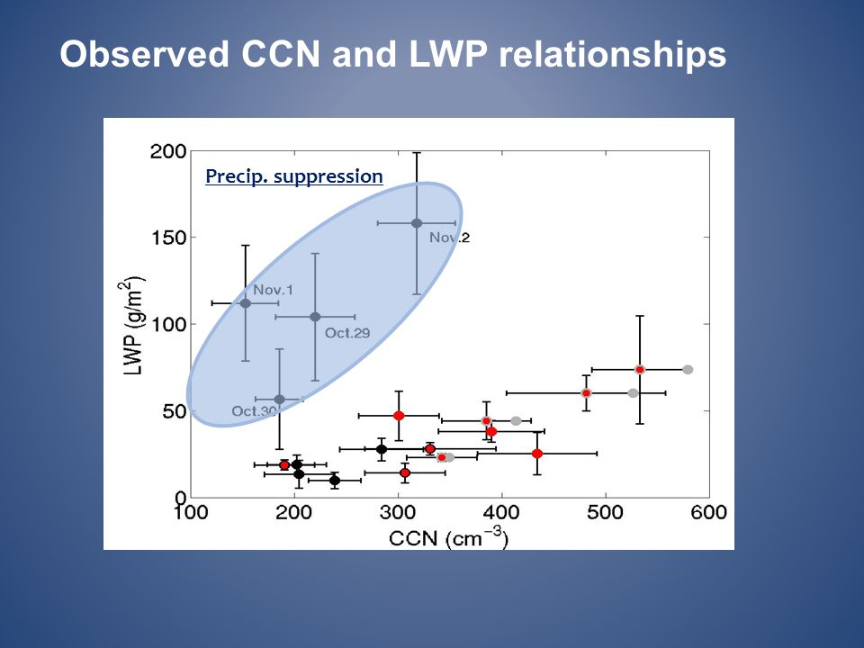 Observed CCN and LWP relationships