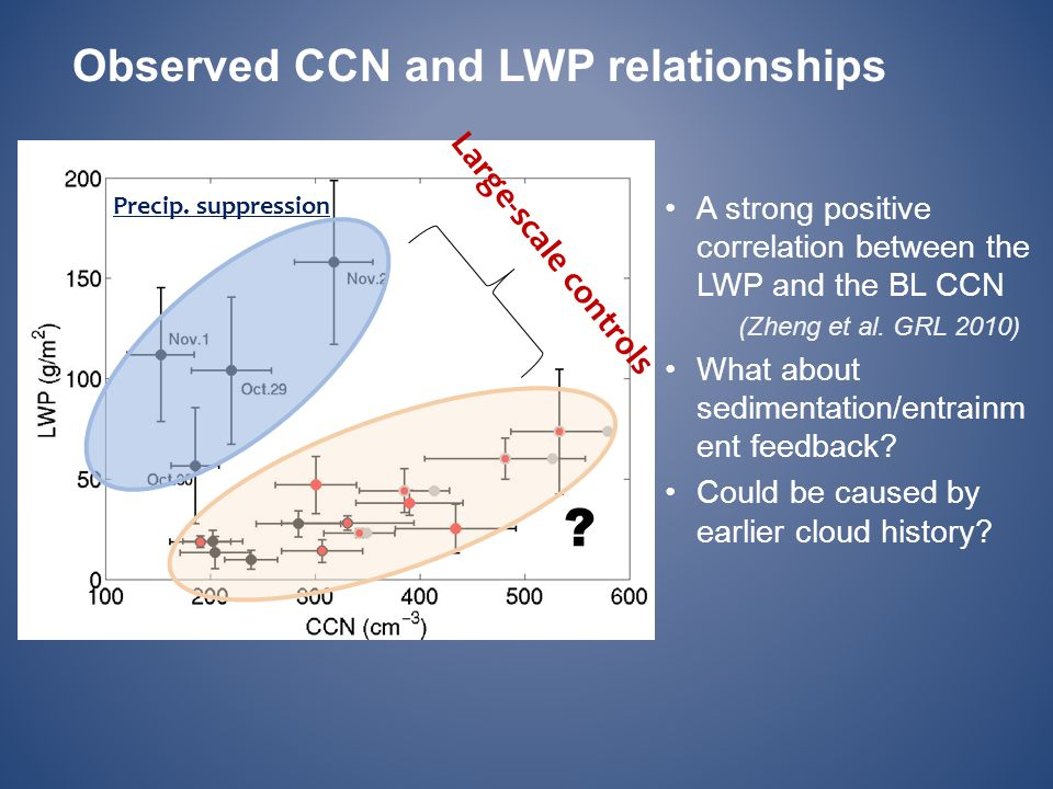 Observed CCN and LWP relationships Large-scale controls