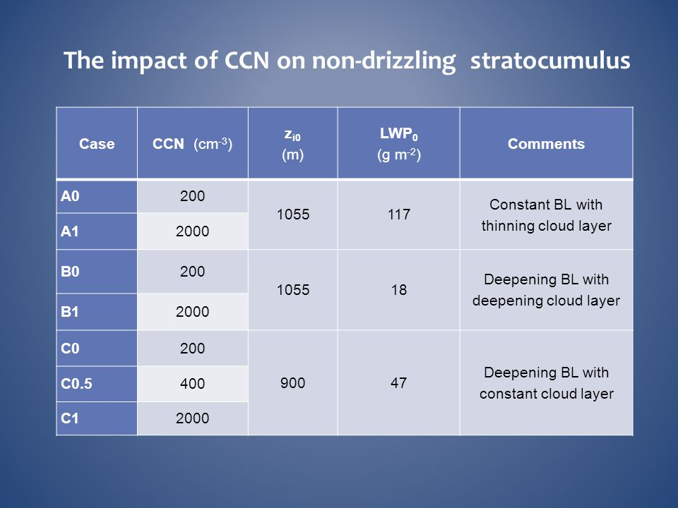 The impact of CCN on non-drizzling stratocumulus