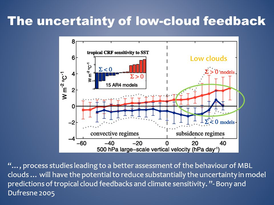 The uncertainty of low-cloud feedback