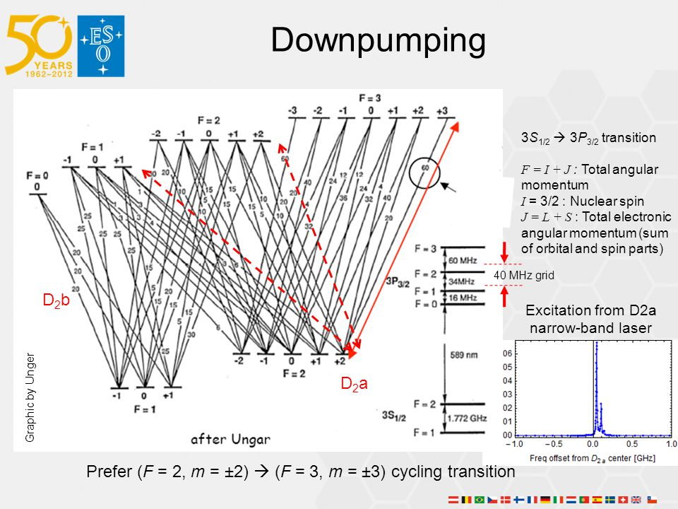 Prefer (F = 2, m = ±2)  (F = 3, m = ±3) cycling transition