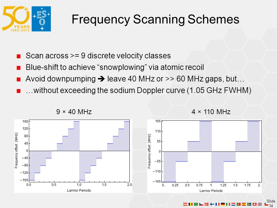 Frequency Scanning Schemes
