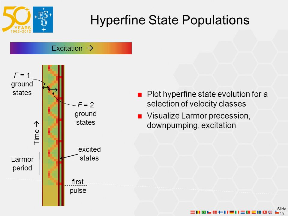Hyperfine State Populations