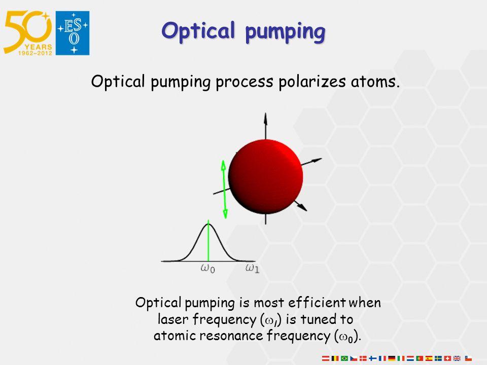 Optical pumping Optical pumping process polarizes atoms.