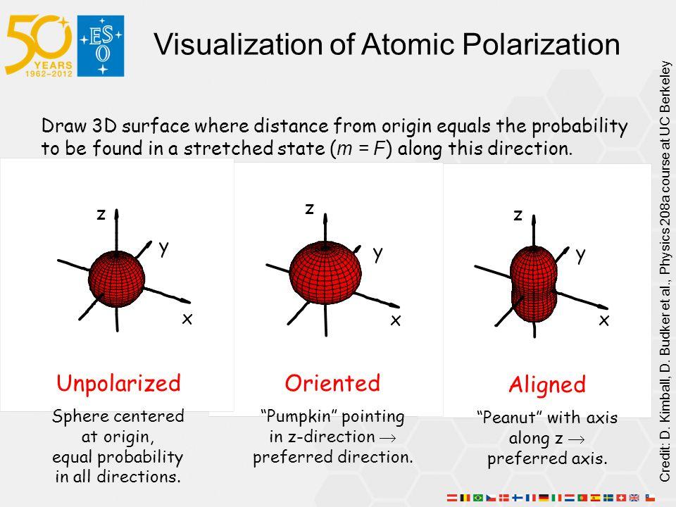 Visualization of Atomic Polarization