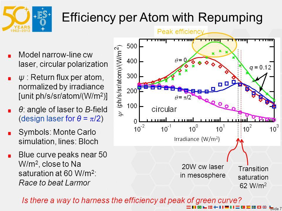 Efficiency per Atom with Repumping