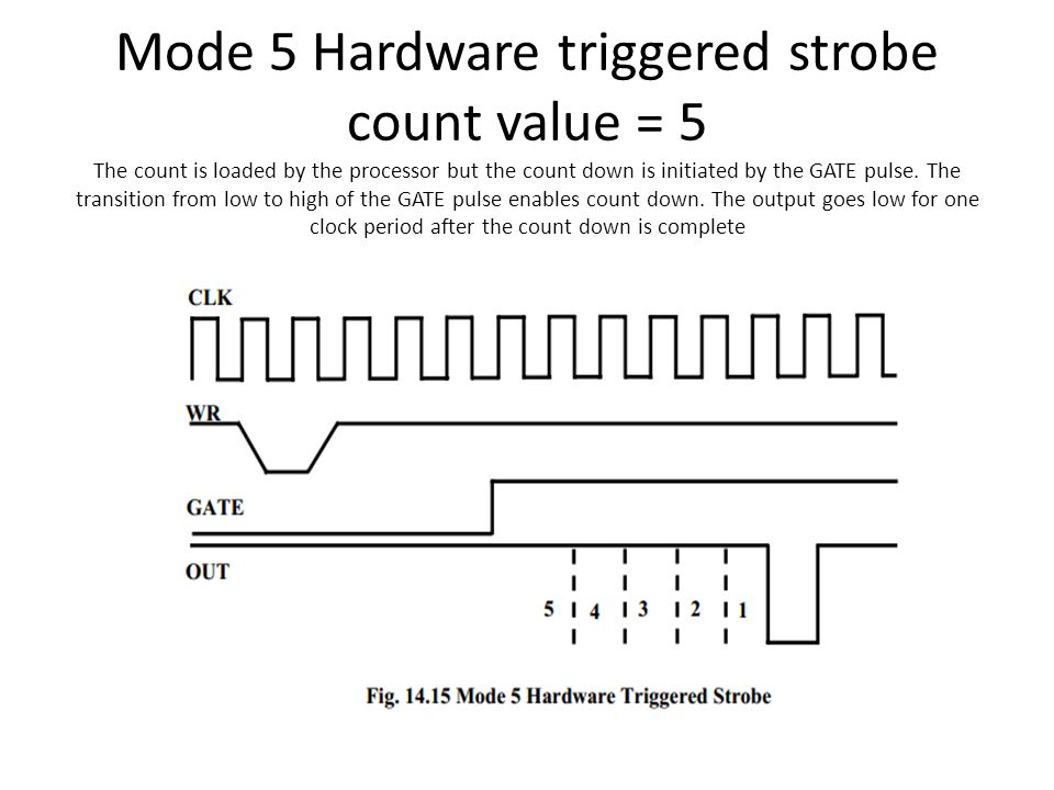 Mode 5 Hardware triggered strobe count value = 5 The count is loaded by the processor but the count down is initiated by the GATE pulse.