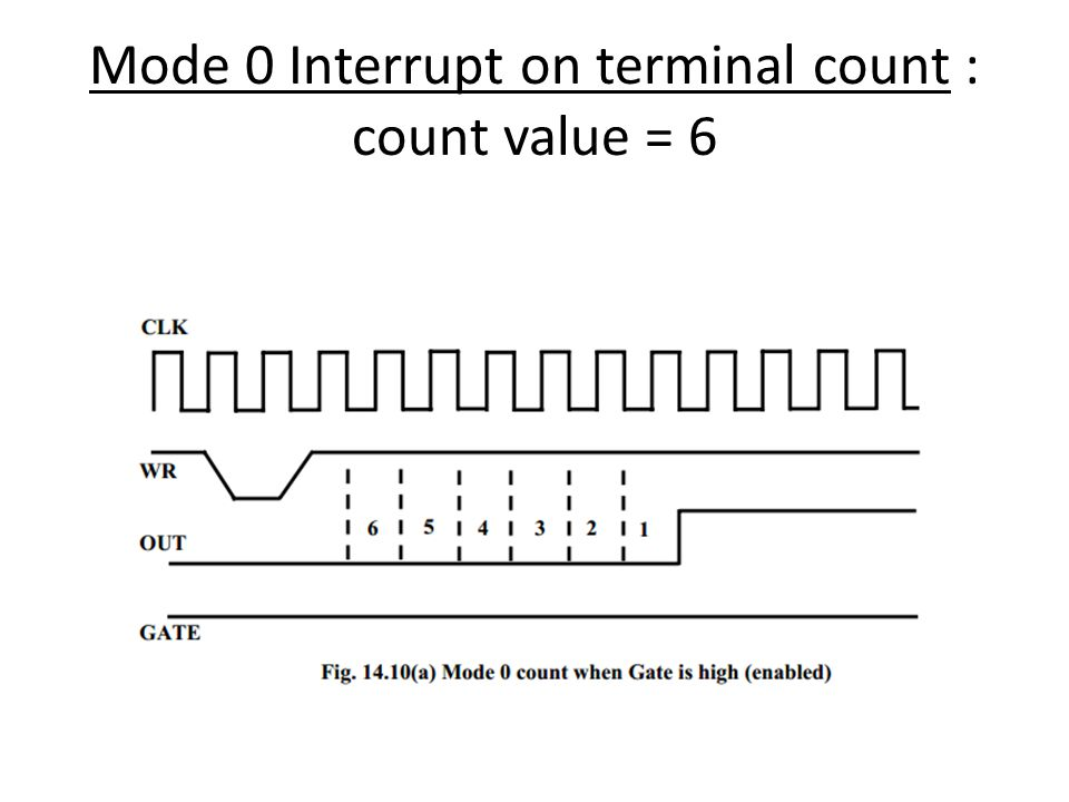 Mode 0 Interrupt on terminal count : count value = 6