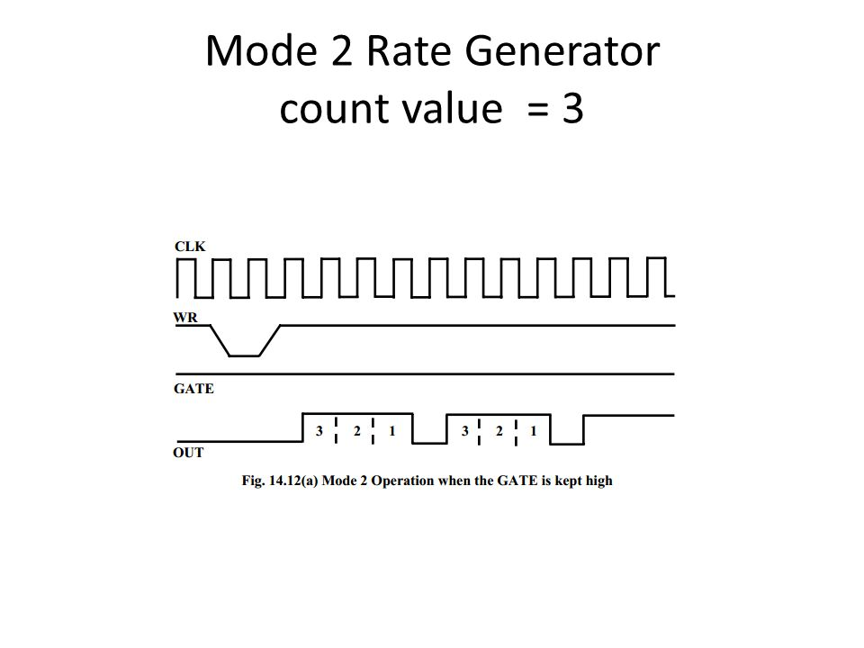 Mode 2 Rate Generator count value = 3