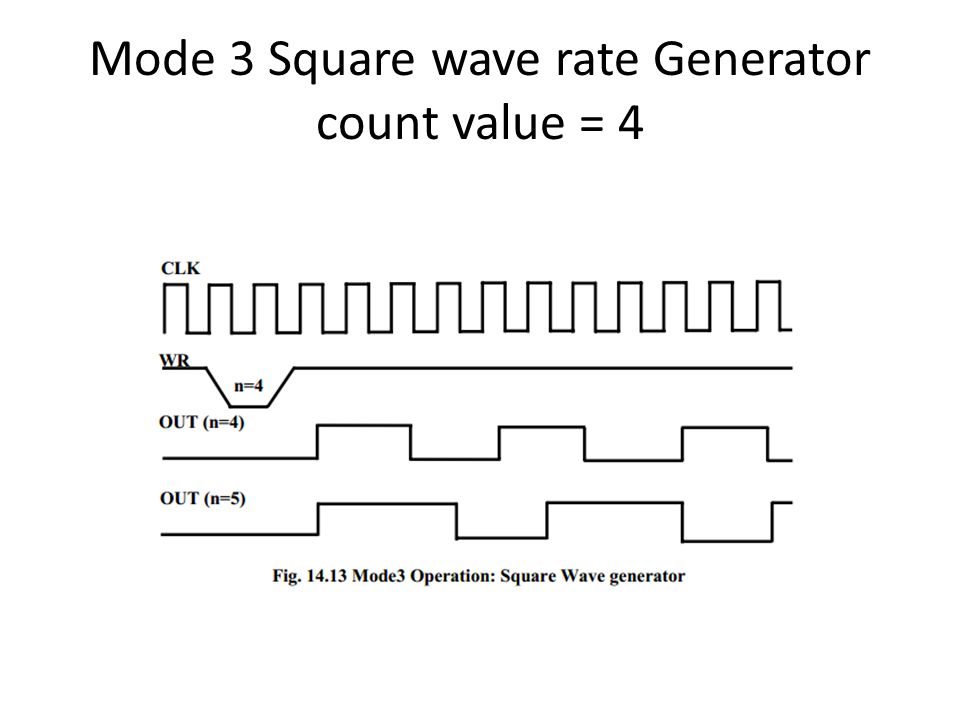 Mode 3 Square wave rate Generator count value = 4