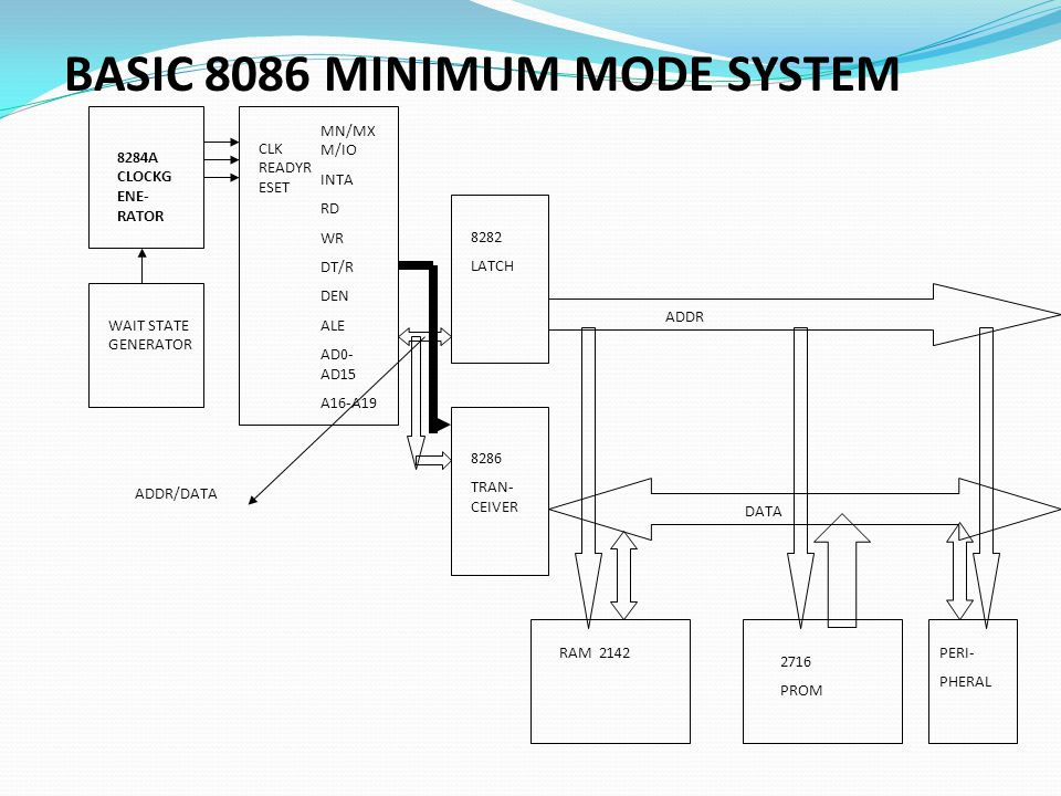 BASIC 8086 MINIMUM MODE SYSTEM
