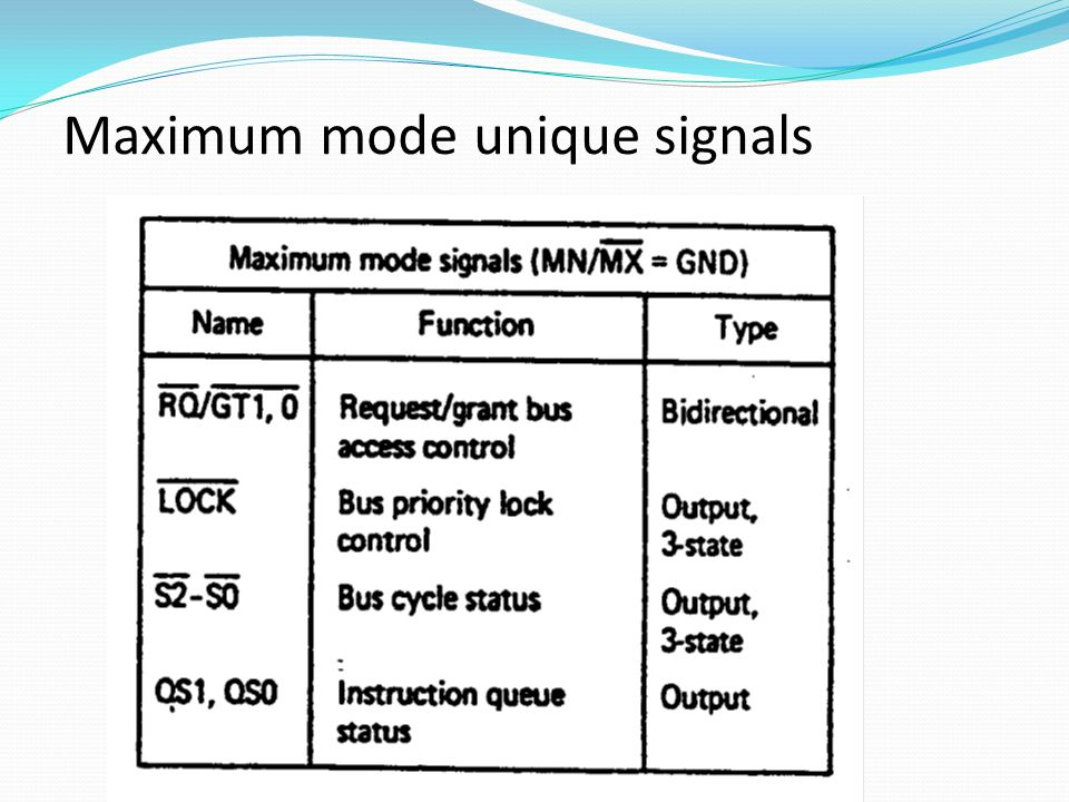 Maximum mode unique signals