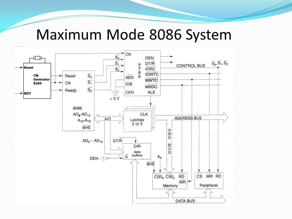 Maximum Mode 8086 System