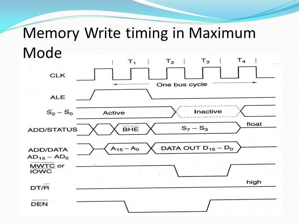 Memory Write timing in Maximum Mode