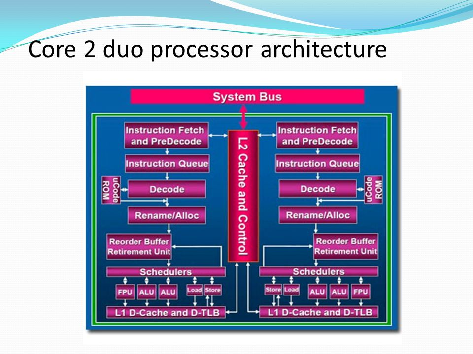Core 2 duo processor architecture