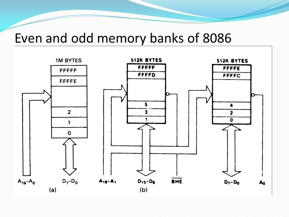 Even and odd memory banks of 8086