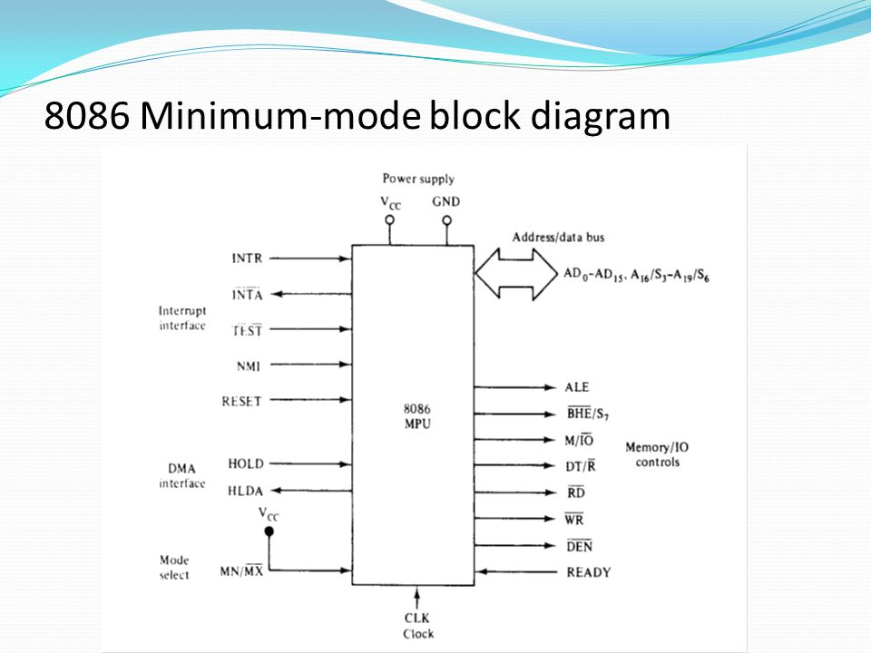 8086 Minimum-mode block diagram