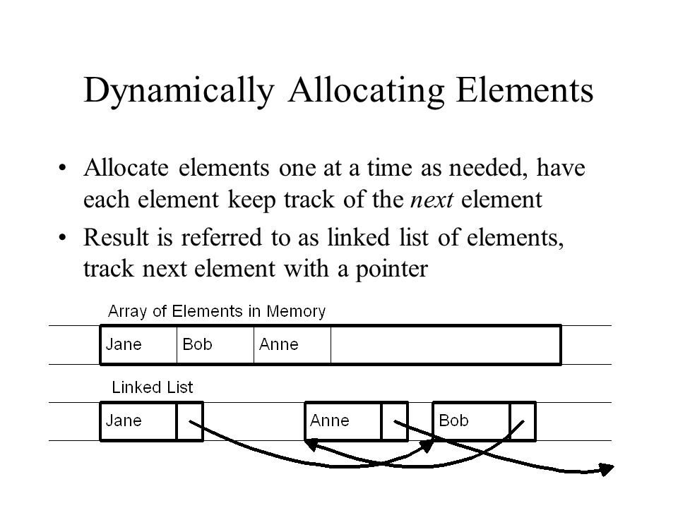 Dynamically Allocating Elements