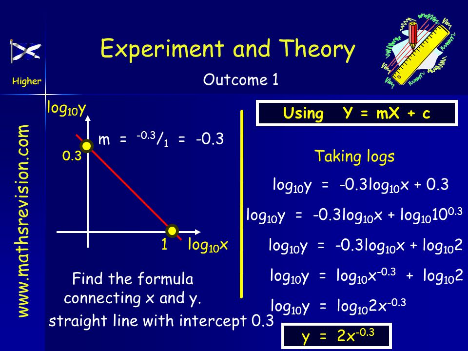 Experiment and Theory log10y Using Y = mX + c m = -0.3/1 = -0.3