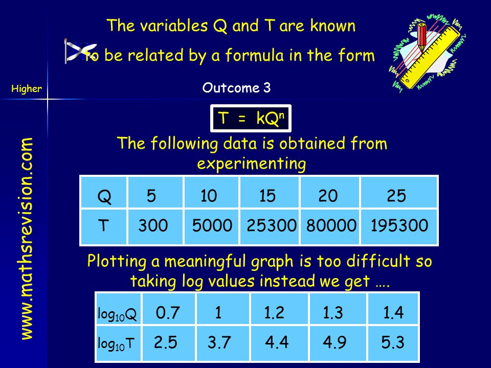 The variables Q and T are known to be related by a formula in the form
