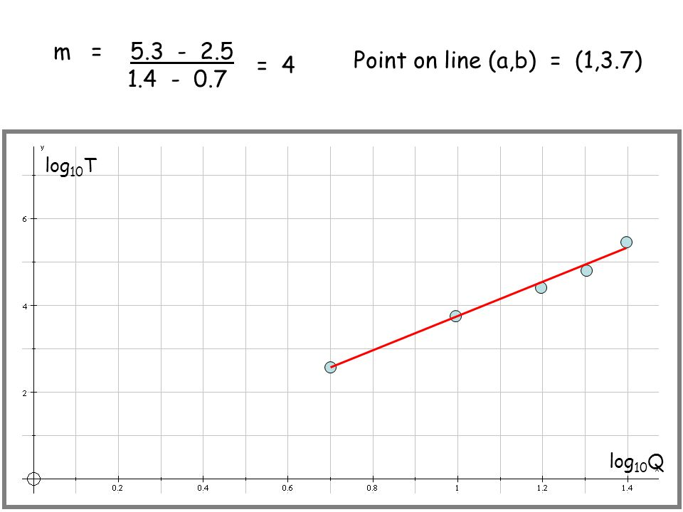 m = 5.3 - 2.5 1.4 - 0.7 Point on line (a,b) = (1,3.7) = 4 log10T